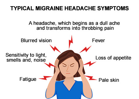 Headache Pain Treatment in NYC | Top-Rated Migraine Specialist
